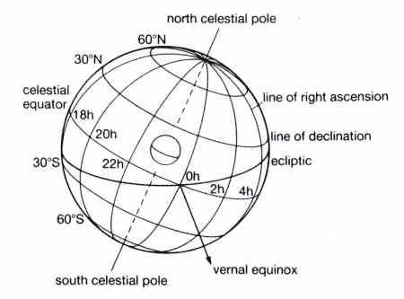 diagram of sphere in maths diagram of celestial sphere