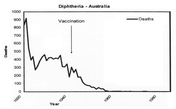 Vaccination and homeopathy